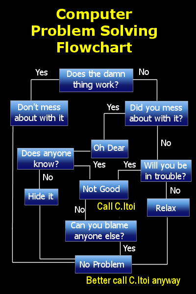 problem soving flowchart